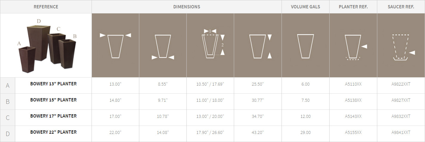 Bowery Planters Detail Chart