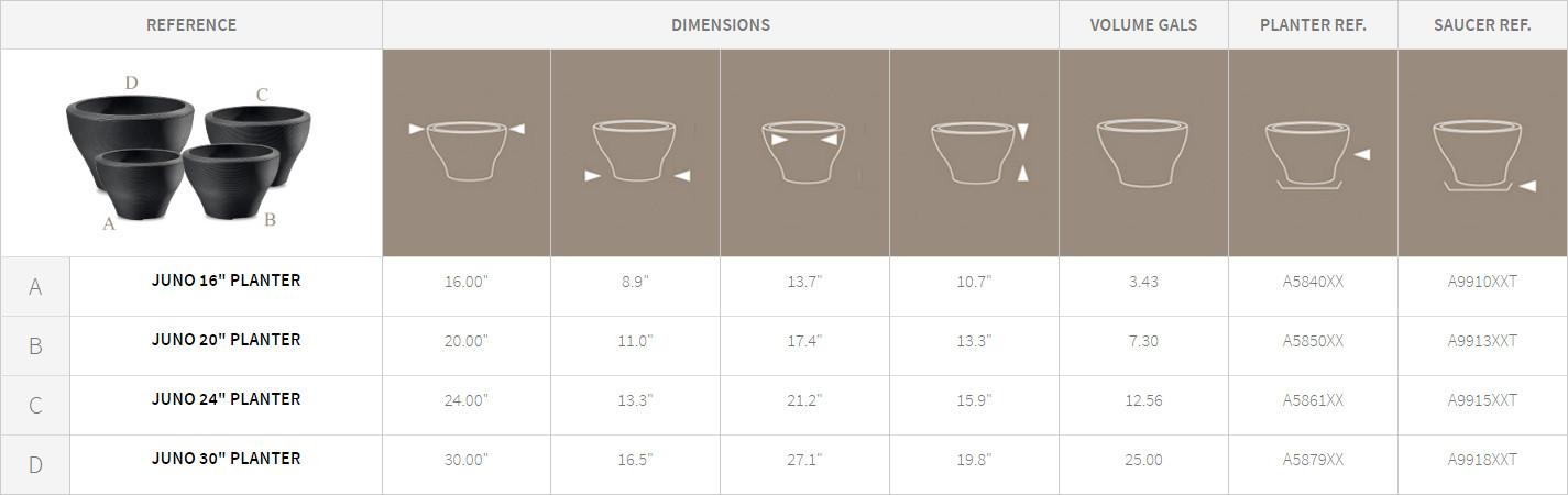Juno Planters Detail Chart